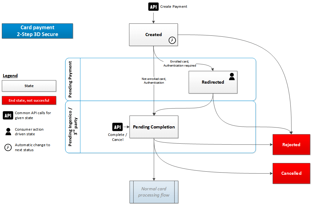 2 step 3d secure state diagram