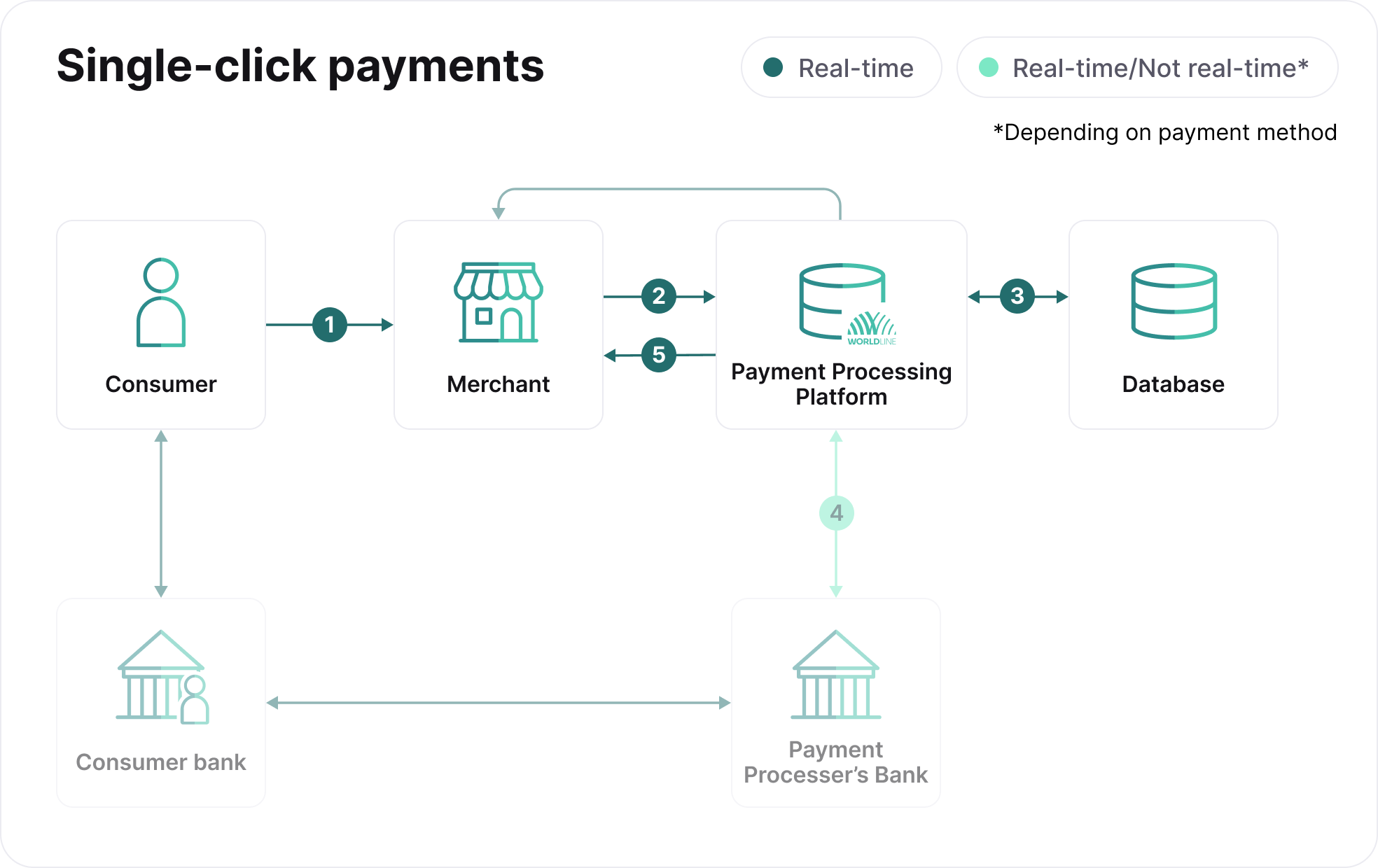 payment_flow_chart_1click_payments