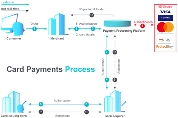 payment_flow_chart_3dsecure