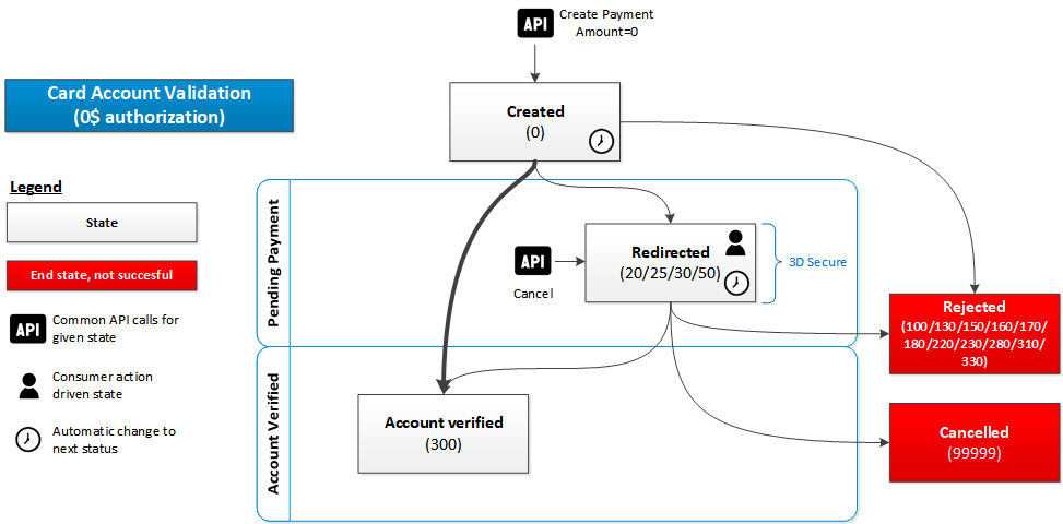 cards-state-diagram-account-validation